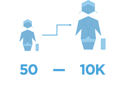 50 - 10K