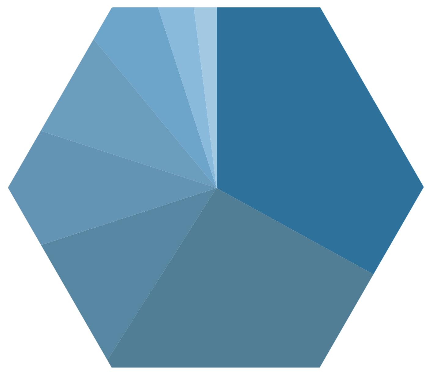 Hexagon Graph_UPDATED